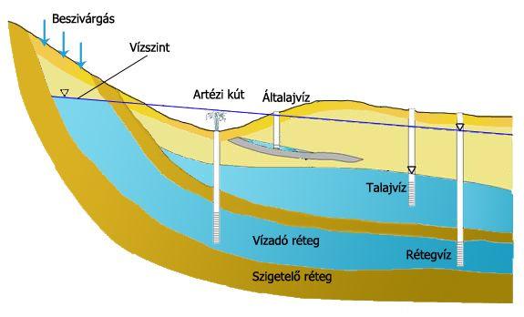 talajvíz ábra